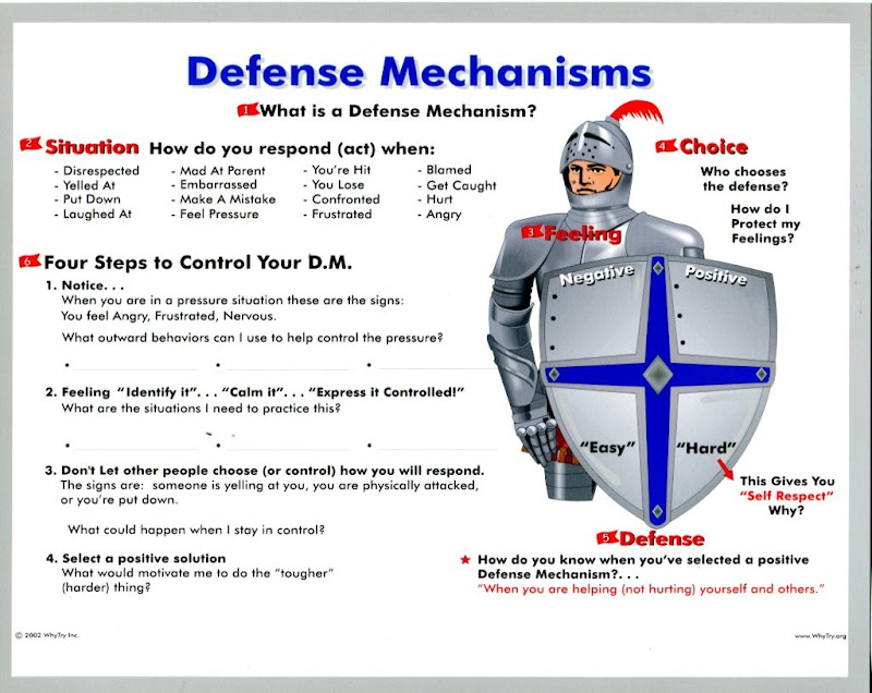 Why Try Class Ideas a reusable nonlinear personal web notebook – Defense Mechanism Worksheet