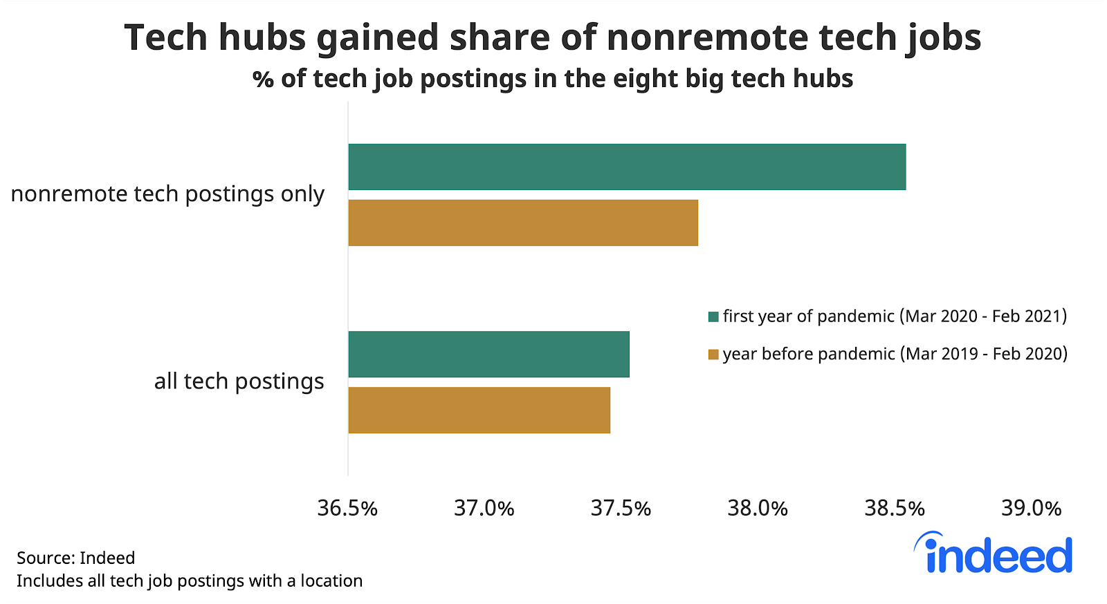 Bar graph showing tech hubs gained share of nonremote tech jobs