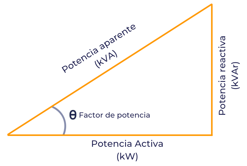 factor de potencia triangulo