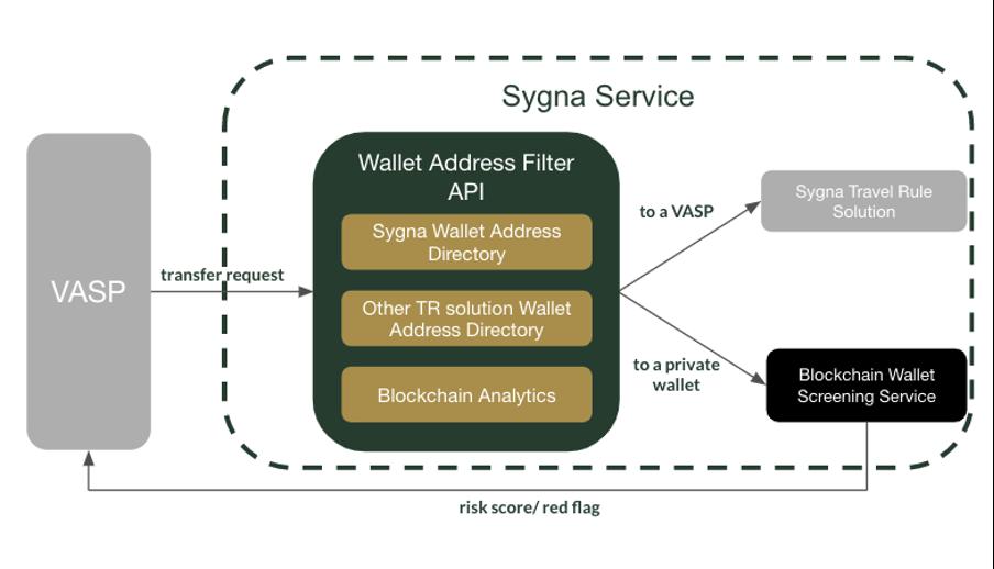 How Sygna Bridge Wallet Address Filter works (flow diagram)