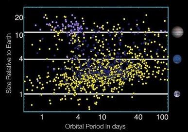 tamanho relativo em função do período orbital
