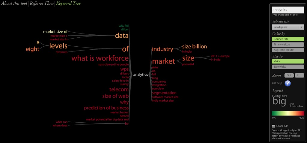 The Keyword Tree - Spotfire, Data Visualization and Text