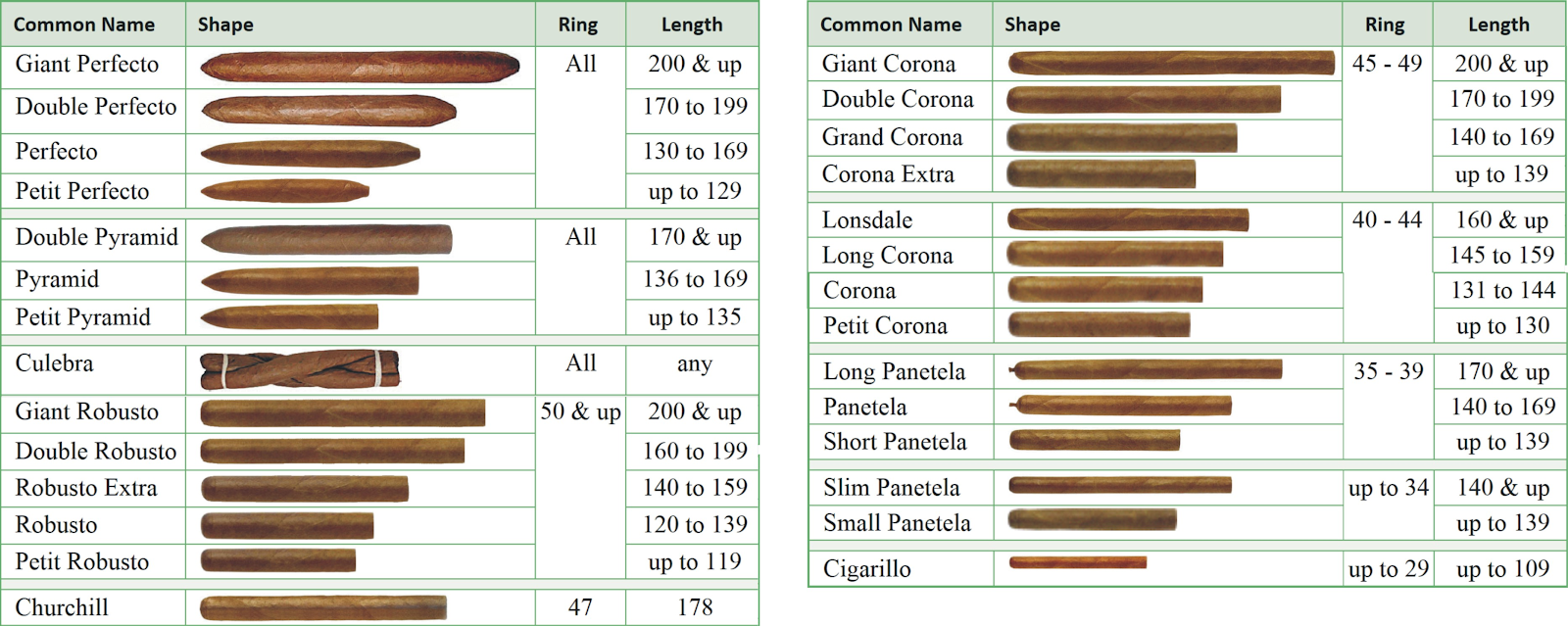 Типы сигар