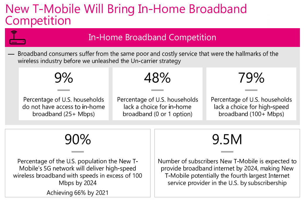 T-Mobile US Says it Will Grab 9 5 Million Former Fixed Network