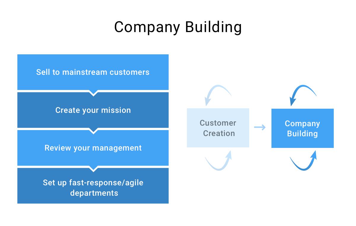 ساخت سازمان در توسعه مشتری