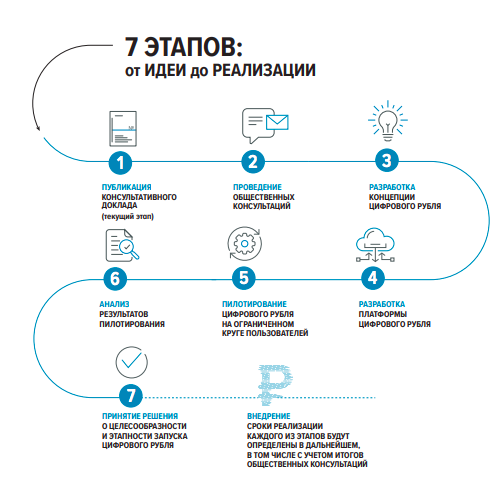 Этапы разработки цифрового рубля