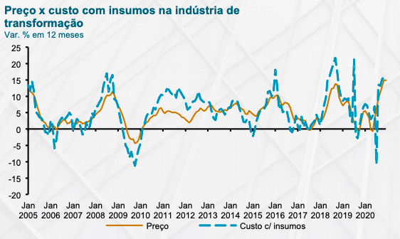 Inflação em alta em 2021: quais as causas e efeitos na economia?