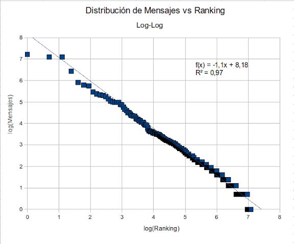 Log Costo vs Log Ranking