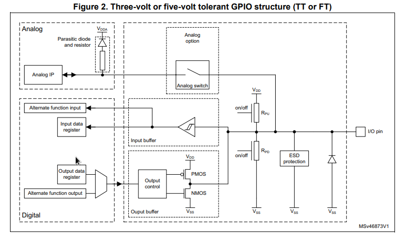 three or five volt tolerant GPIO structure.