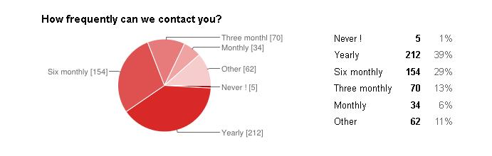 How often should we contact you.JPG