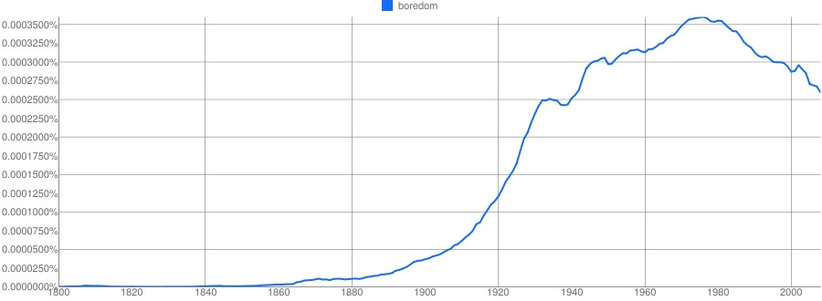 Boredom against time, 1800 to 2008, <a href=