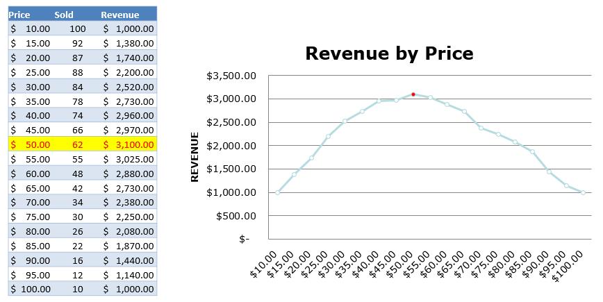 Chart illustrating pricing optimization process