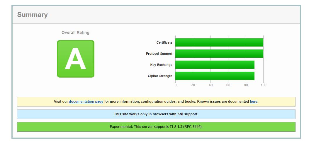 ocena szyfrowania tls przez sslabs