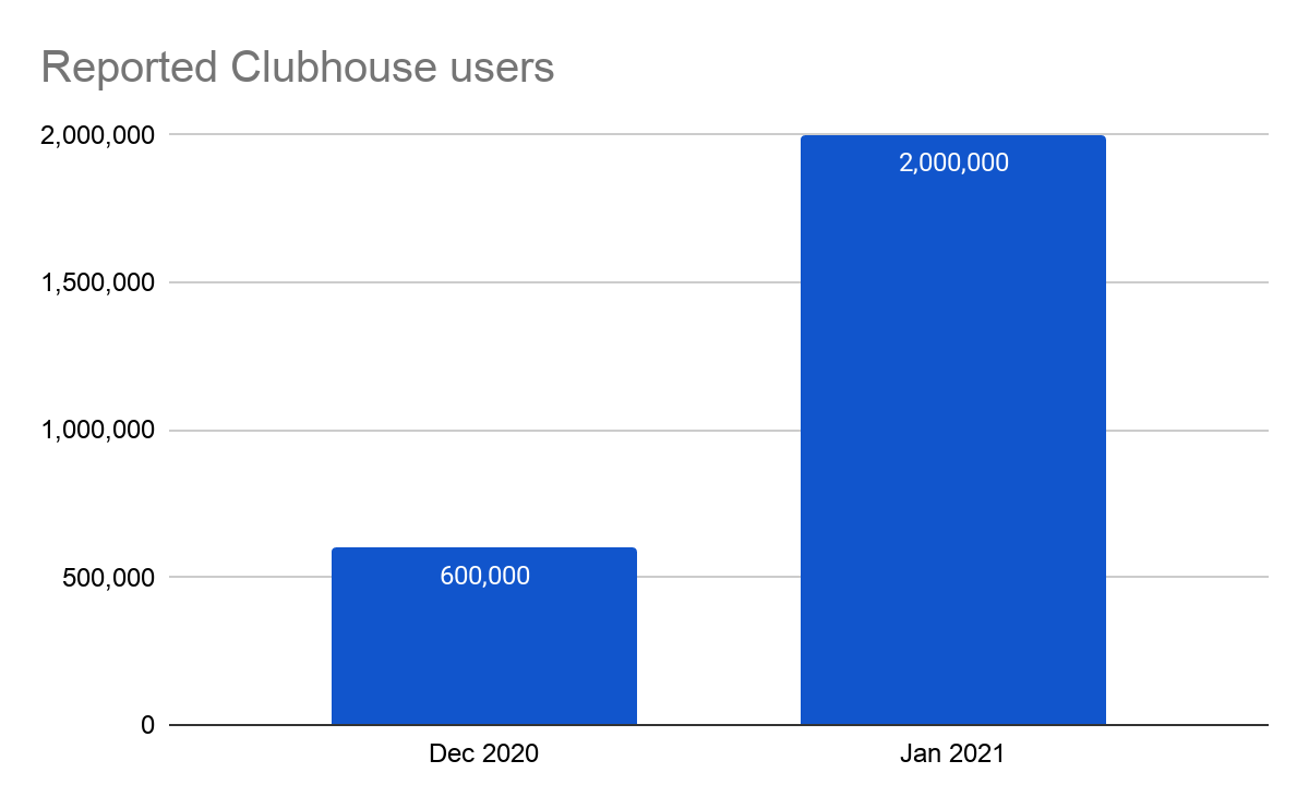 Clubhouse's growth in a 2 month period