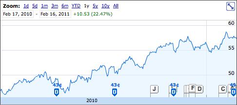 Enbridge 1 Year Stock Graph