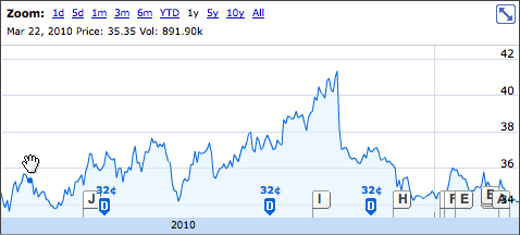 RCI.B 1 Year Stock Graph