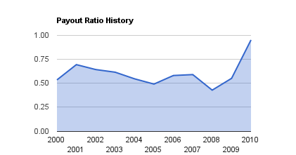 TransCanada (TRP) Payout Ratio