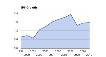 GWO EPS Growth