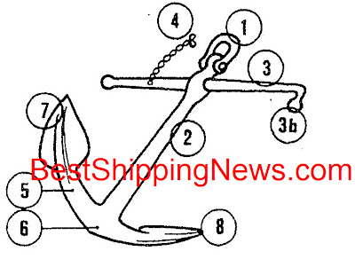 5.arm, 6.crown, 7.flukes, palms, 8.bill, pea, 9.anchor head, 10.tripping palms,