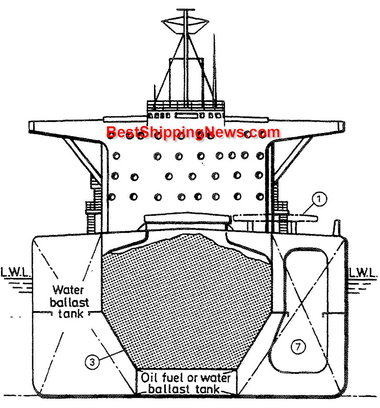 1. side-rolling hatch covers, 2. self-trimming cargo holds, 3. hoppers, 4. saddle tank, 5. double bottom ballast tank, 6. cofferdam, 7. wing ballast tank,