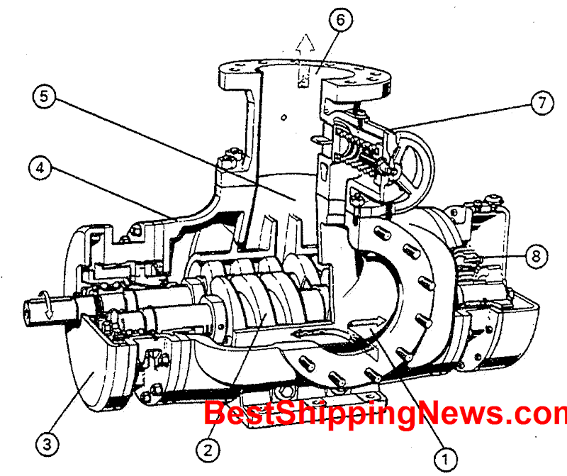 1.side suction, 2.screw shafts (or rotors) (in a connterflow arrangement), 3.external bearings (and shaft sealing by mechanical seals), 4.tump casing or housing, 5.surge chamber, 6.upward delivery, 7.spring-loaded by-pass valve, 8.spur gear assembly (for driving and driven screw shafts),