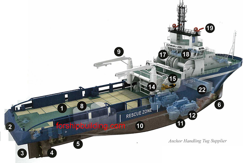1.    Work deck 2.    Anchor roller 3.    Steering gear 4.    Starboard ducted propeller 5.    Stern tube 6.    Transverse thruster 7.    Azimuth thruster 8.    Tanks for dry bulk cargo e.g. cement / mud 9.    Deck cranes 10.    Propeller shaft 11.    (Reduction) Gear box 12.    Main engine 13.    Heavy lift crane 14.    Life rafts 15.    MOB-boat with crane 16.    Life boat 17.    Storage reel for steel wires for anchor handling 18.    Bridge with controls for deck gear and ship's steering 19.    Fire fighting monitor 20.    Radar antennas 21.    Antenna for communication system / satellite antenna 22.    Switchboard 23.    Anchor windlass 24.    Helicopter deck
