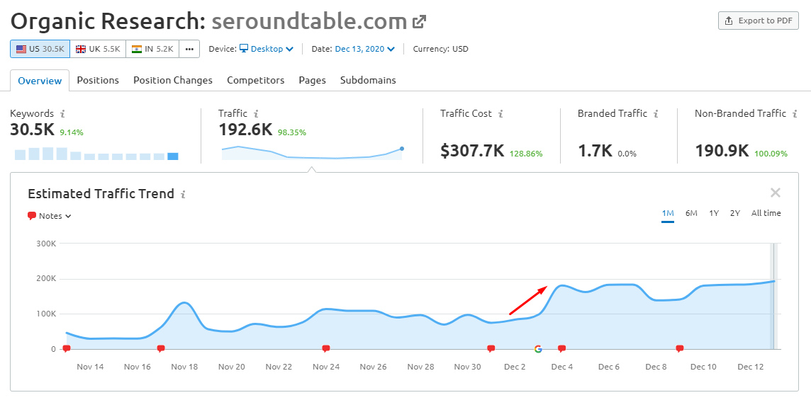 рост трафика seroundtable в ходе декабрьского обновления Google