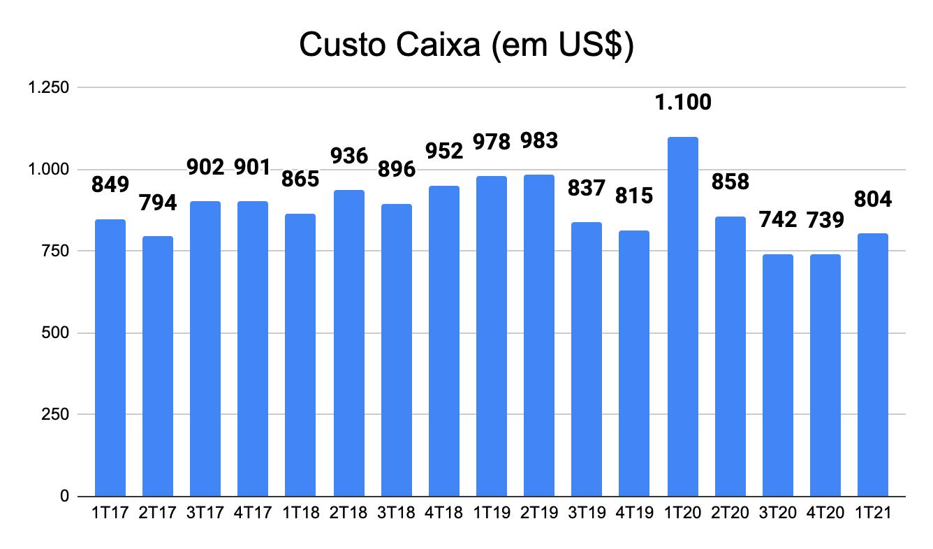 Gráfico apresenta Custo Caixa em dólares do 1T17 ao 1T21.
