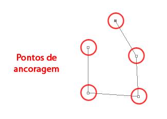 pontos de ancoragem de demarcador