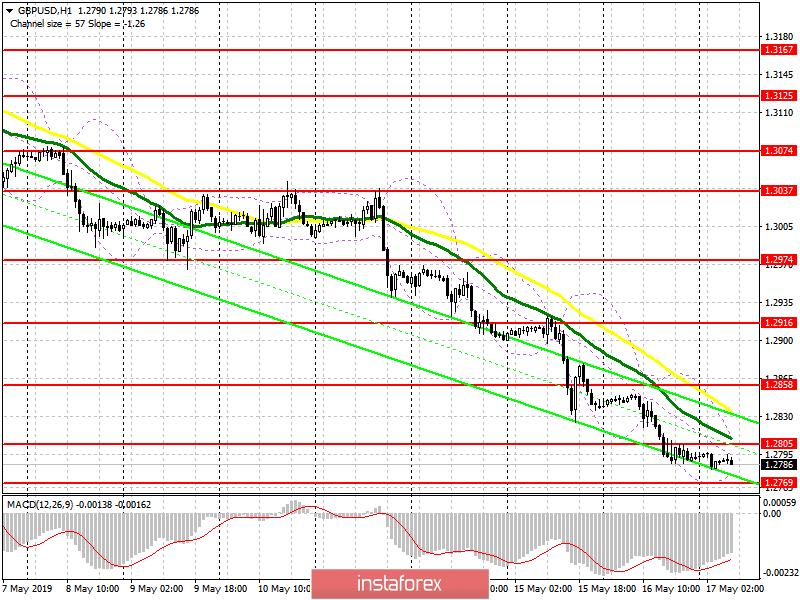 InstaForex Analytics: GBP / USD: plano para a sessão europeia em 17 de maio. Os compradores de libras estão aguardando o momento certo