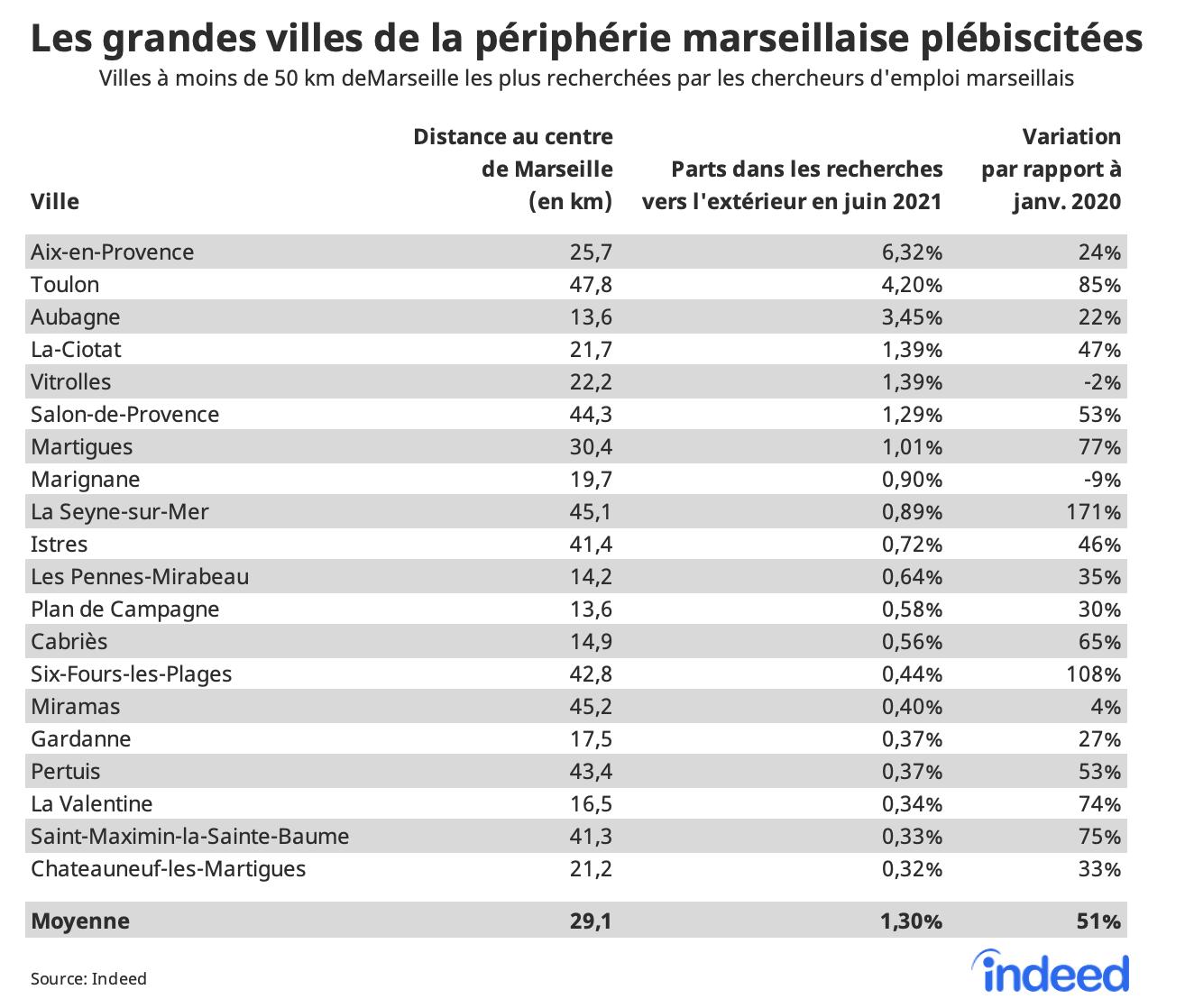 Le tableau figure les villes à moins de 50 km de Marseille les plus recherchées par les chercheurs d'emploi marseillais. Les colonnes affichent la distance des villes au centre de Marseille (en km), la part de la ville dans les recherches en dehors de Marseille en juin 2021 et la variation de cette part par rapport à janvier 2020, en %.