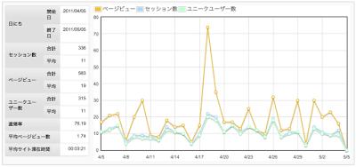 G Analytics プラグインで管理が面上に表示される統計グラフ