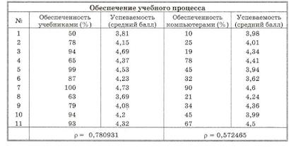 Модели корреляционных зависимостей практическая работа работа в дегтярск