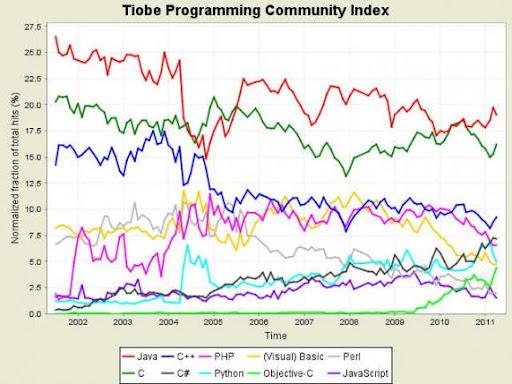Aprile 2011, bene C# e Objective-C. Lieve calo per Java