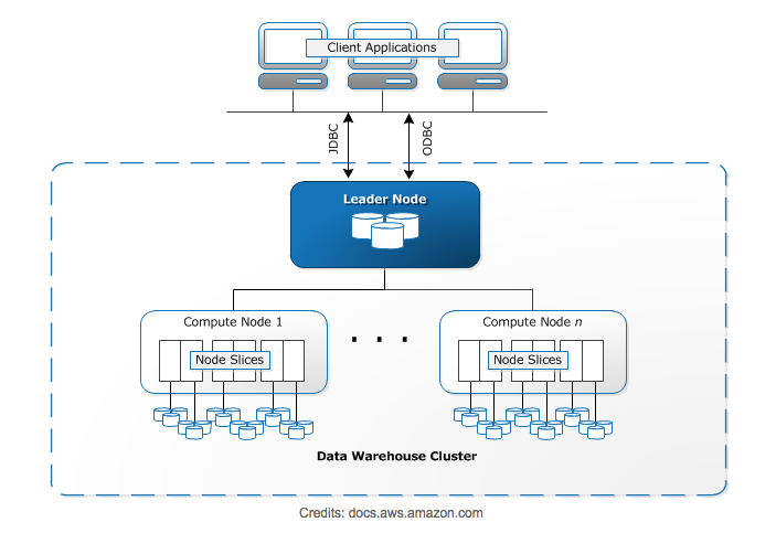 Redshift Architecture Overview
