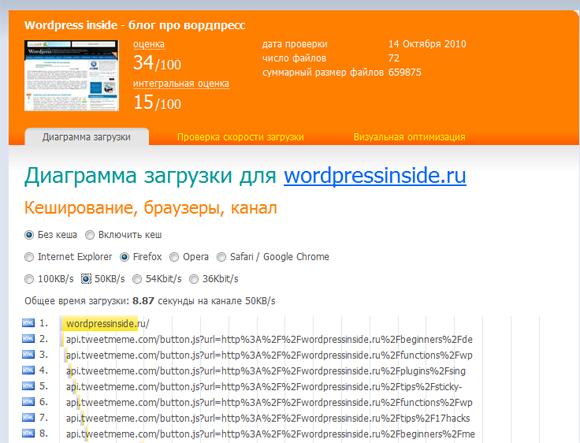 скорость загрузки сайта Сервис webo.in