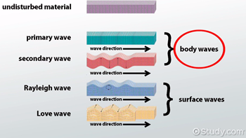 Image result for body waves and surface waves.