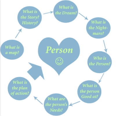 Person Centered Planning Worksheet | Free Printable Math Worksheets ...