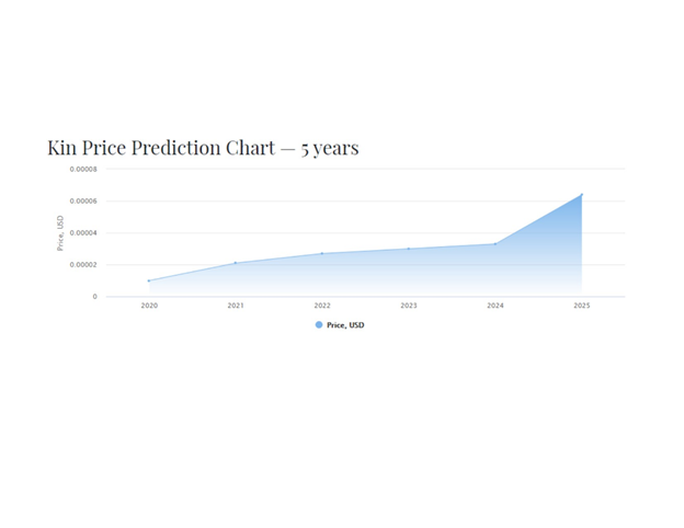 KIN Price Prediction for 2021 and beyond 3