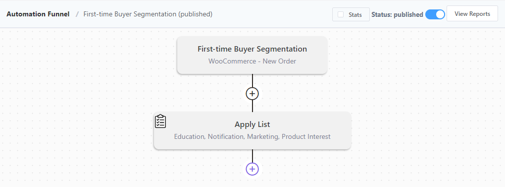 woocommerce first time buyer, woocommerce first time buyer segmentation, woocommerce email marketing automation