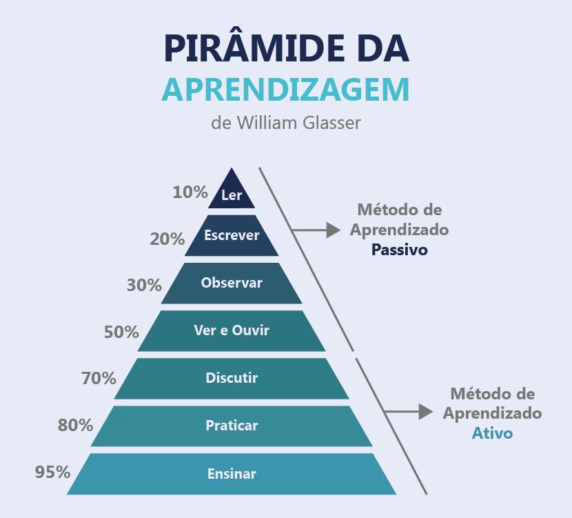 piramide do aprendizado