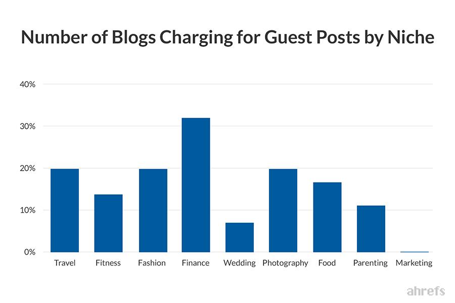 Tổng số Blog tính phí cho Bài đăng của Khách theo thị trường ngách