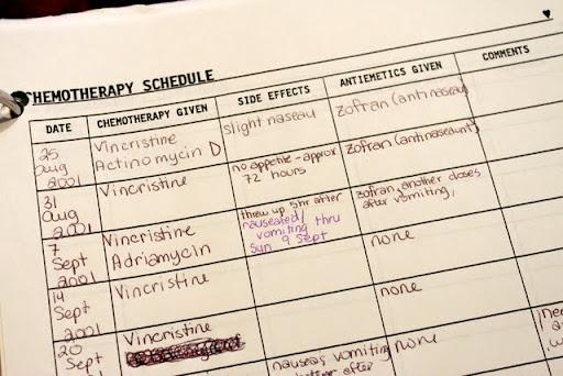 Chemo Schedule