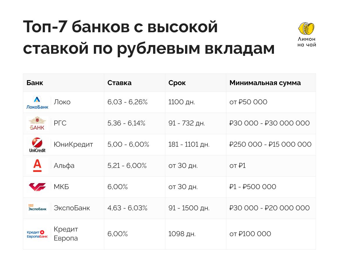 ставки банков по рублёвым вкладам