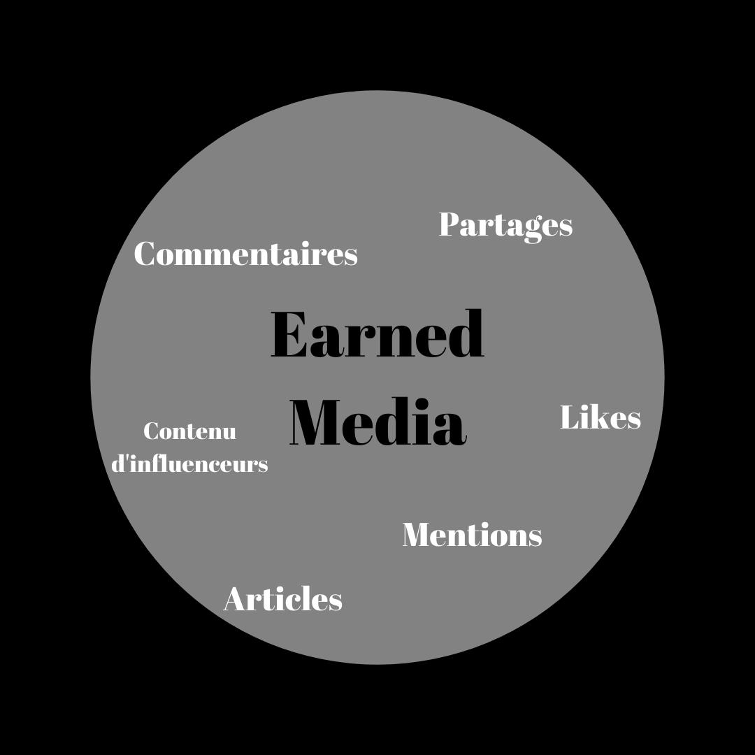 Schéma du Earned Media : Un des leviers du Webmarketing