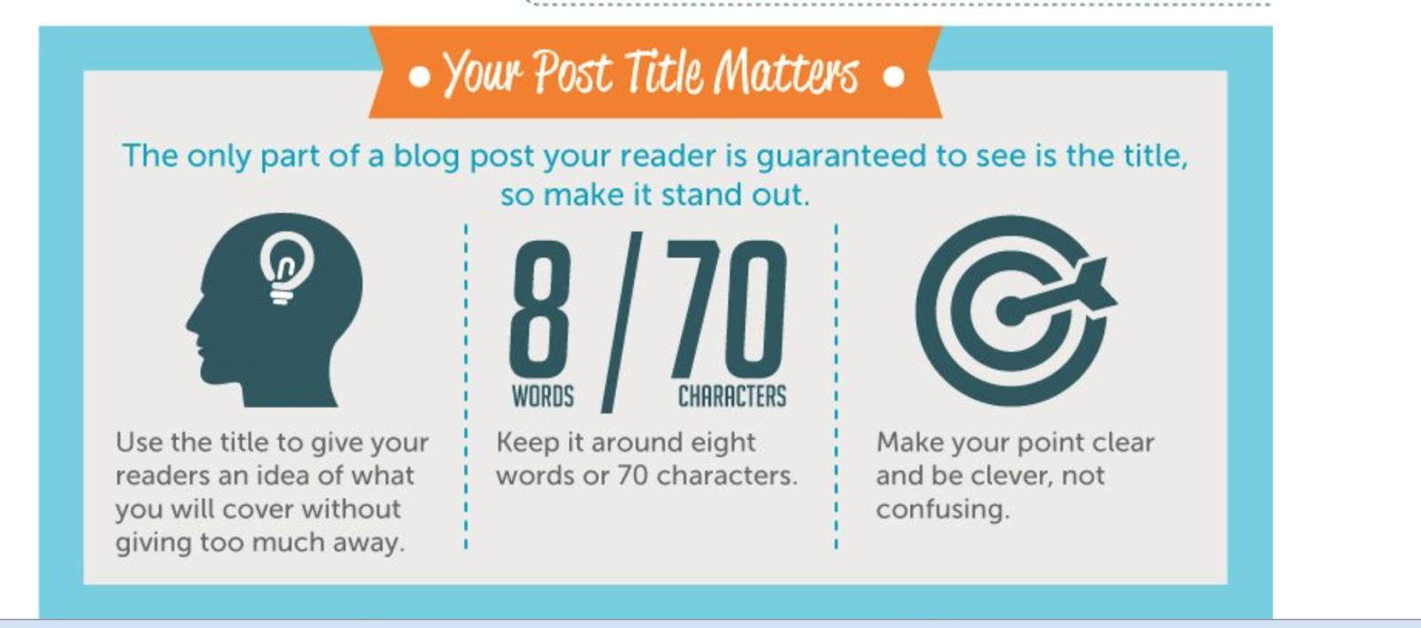 pourquoi le titre de votre article de blog est important