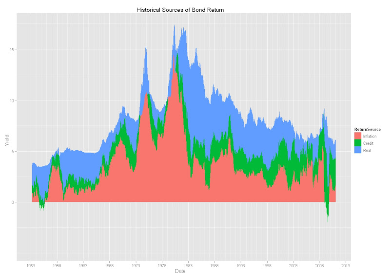 Historical Sources of Bond Returns