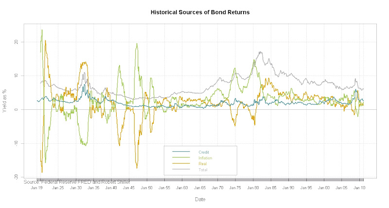 Historical Sources of Bond Returns with Shiller Data 1919-2011