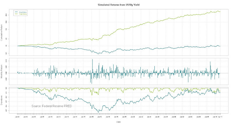 Historical Bond Price and Total Returns from 10y Yield Series