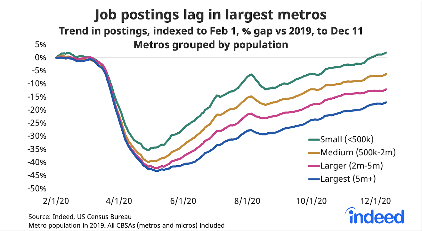 Line graph showing job postings where COVID 19 is surging